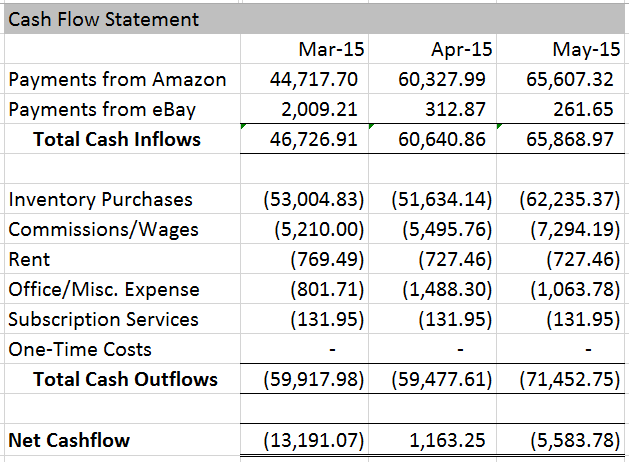 May 2015 Cash Flow Statement