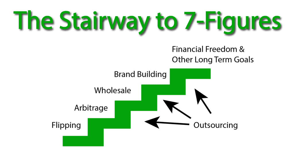 The Stairway to 7 Figures overview